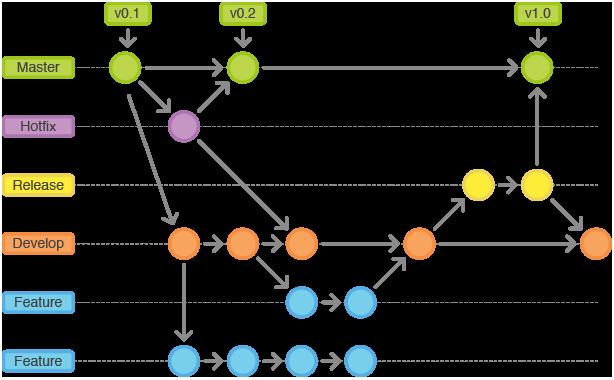 Streamline your TFS to Git migration with Gitflow