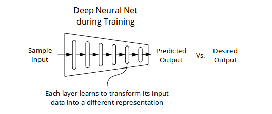 diagram_training_neural_net.png