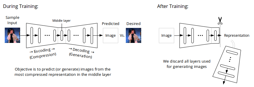 diagram_learning_image_representations.png