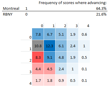 Numbers in each grid represent % of occurrence of given score in select European leagues from 2005-2010