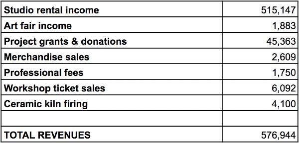 Akin 2017 Revenues.png
