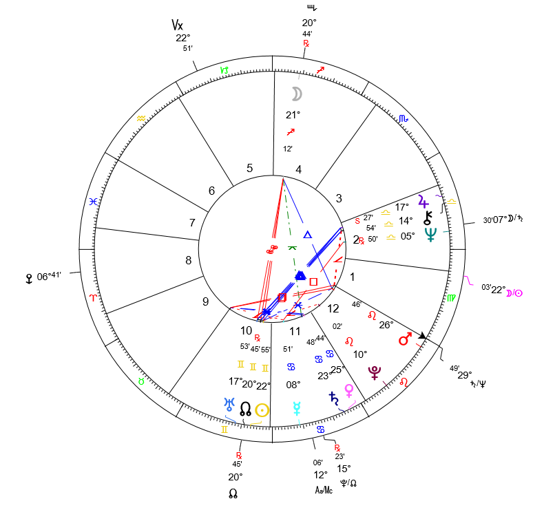 An Astrological Profile Who Is The Real Donald Trump Hidden Gate