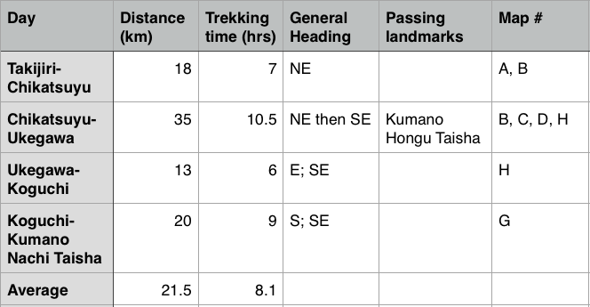 kumano kodo guide table