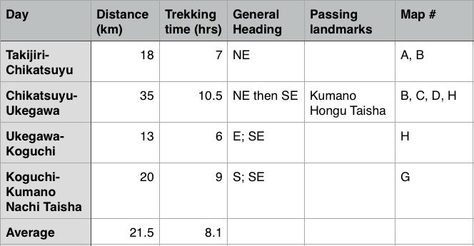 kumano kodo guide table