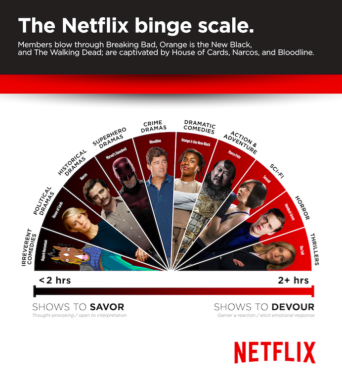 THE NETFLIX BINGE SCALE (Based on Netflix data of over 100 seralised TV series across 190 countries between October 2015 and May 2016)