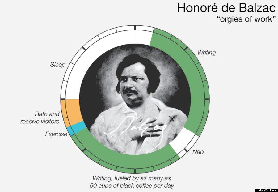 Les journée de Balzac