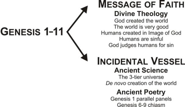 Figure 5. Genesis 1-11 and the Message-Incident Principal