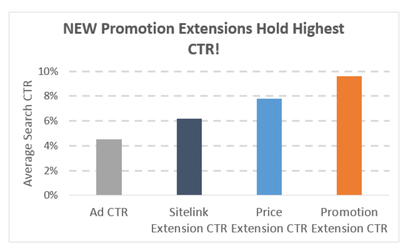 The Promotion Extensions Highlight