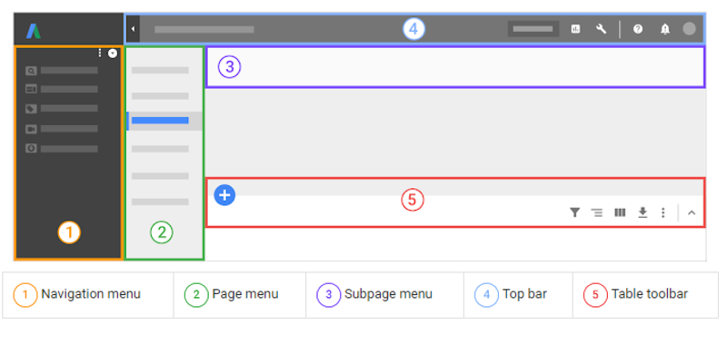 Layout for AdWords