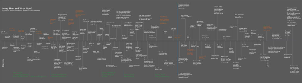 This is a timeline of the 13 years that Valerie (mother of Lee and Andrew from The Valerie Foundation and Heeley City Farm) had Frontotemporal Dementia. This piece was written by Lee and Andrew as a therapeutic exercise but ended up being a main feature in the All Our Brains exhibition