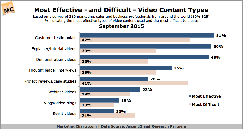 video-effective-but-difficult