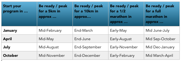 "Have a specific race you're training for, or want to sign up for races in advance and need to know when your training will ""peak"" for certain distances? Reference the above chart for estimated ""peak"" performance race dates based on our progressive training model."