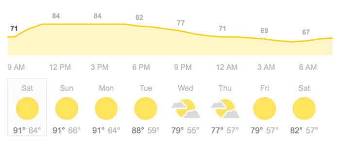 Palm Springs Weather Graph