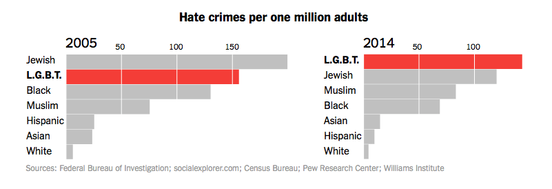 hate-crimes-2014-lgbt-human-rights