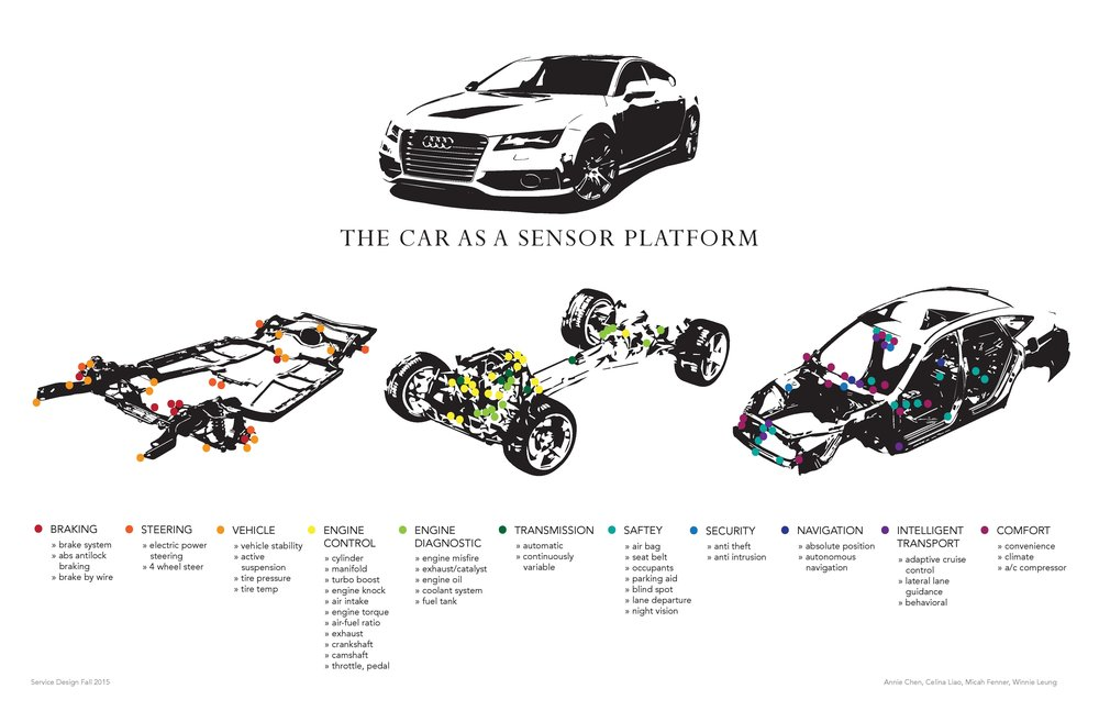 Sens service design winnie leung to understand our product space we identified all sensors present in modern cars separated by whether they were in the chassis suspension or the body malvernweather Image collections