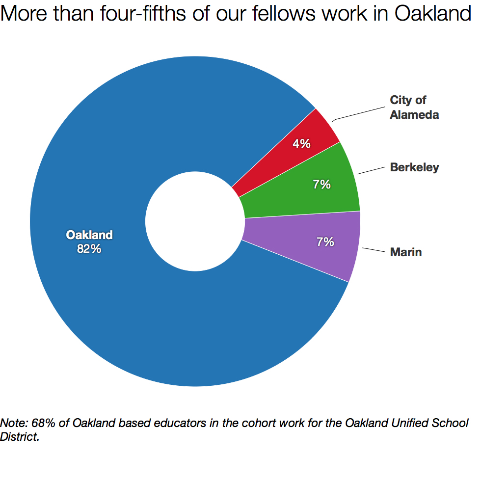 The geographic distribution of the 2016-2017 Agency by Design Oakland Fellows.