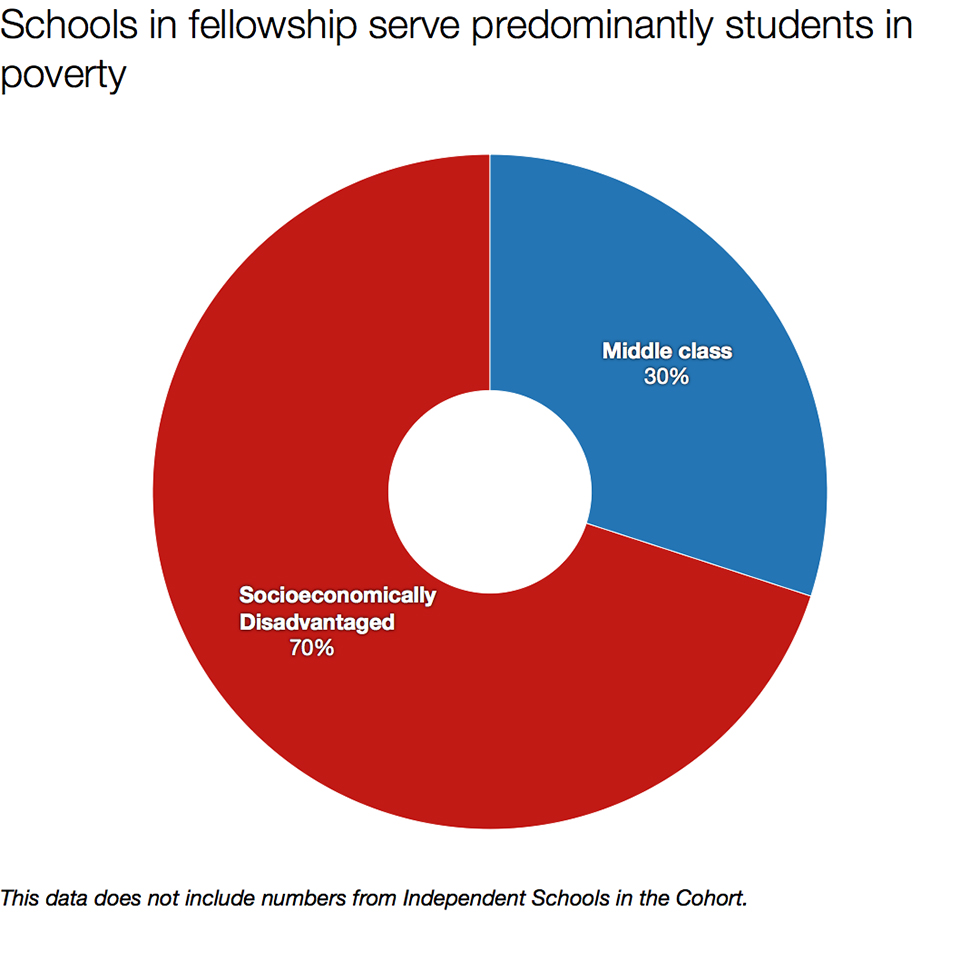 The socioeconomic distribution of students in the learning environments served by the 2016-2017 Agency by Design Oakland Fellows.