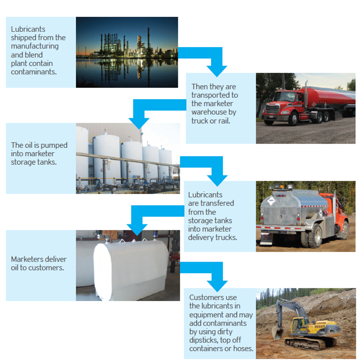 This is a chart showing six images with captions, explaining how lubricants can become contaminated from the time they are produced to the time they are put into use.  1. An image of a refinery at night. Caption: Lubricants being shipped from the manufacturing and blend plant contain contaminants.   2. An image of a red truck and trailer hauling lubricants. Caption: Then they are transported to the marketer warehouse by truck or rail.   3. An image of white bulk fuel and lubricant tanks. Caption: The oil is pumped into marketer storage tanks.  4. An image of a tank wagon, on the road for delivery. Caption: Lubricants are transfered from the storage tanks into marketer delivery trucks.   5. An image of a small, white lubricant storage tank. Caption: Marketers deliver oil to customers.   6. An image of a backhoe, digging in the dirt. Caption: Customers use the lubricants in equipment and may add contaminants by using dirty dipsticks, top off containers, or hoses.