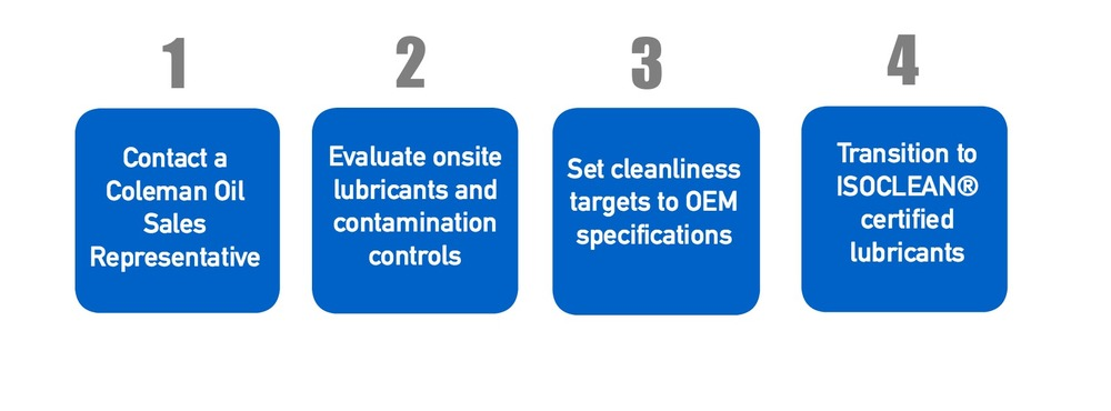 The four steps to get transitioned to the ISOCLEAN program.   1. Contact a Coleman Oil Sales Representative  2. Evaluate onsite lubricants and contamination controls  3. Set cleanliness targets to OEM specifications   4. Transition to ISOCLEAN certified lubricants
