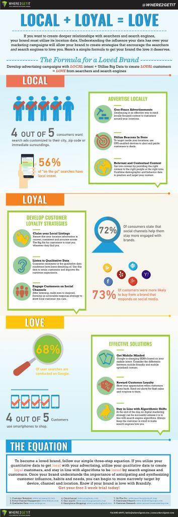 Brandify Infographic.jpeg
