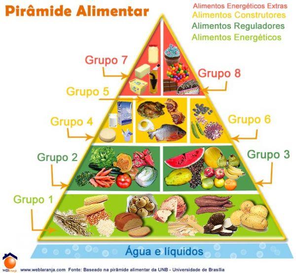 52440f8d8b525-piramide-alimentar.jpg