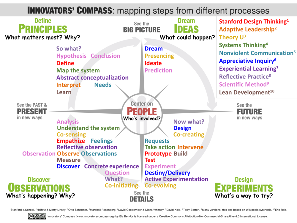 Innovators Compass mapped steps from different processes - Ela Ben-Ur.png