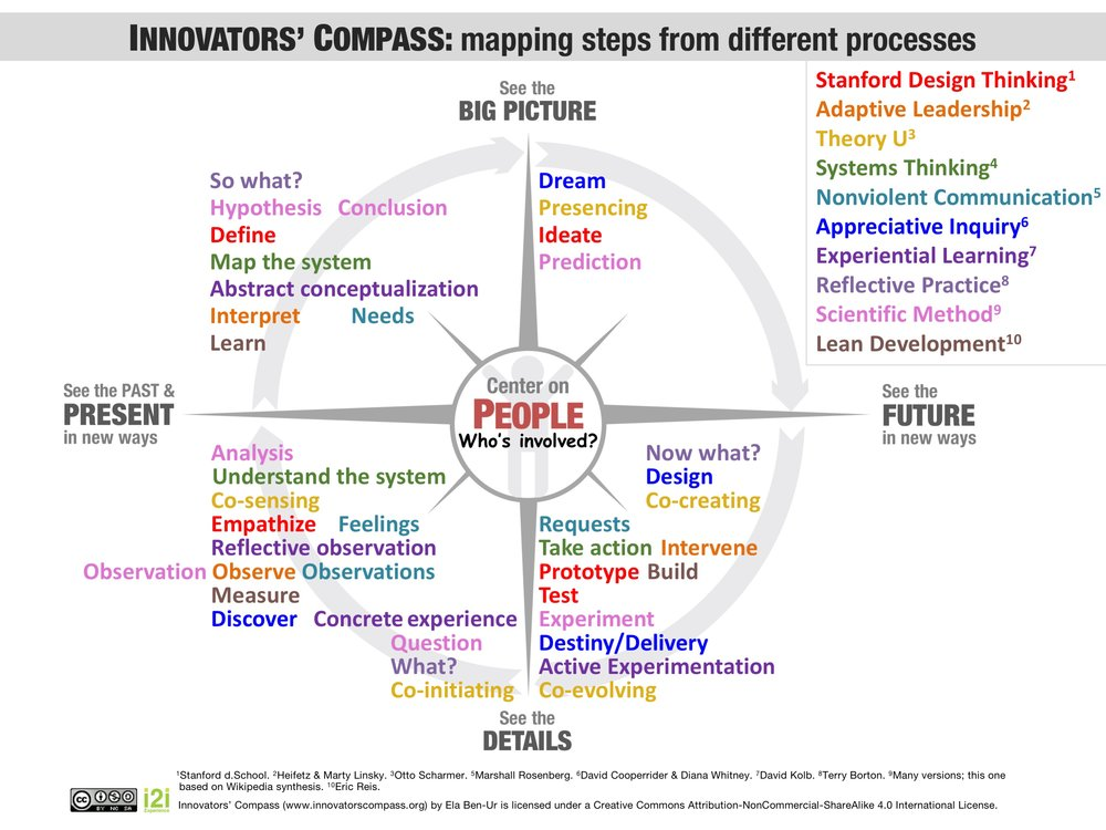 Innovators' Compass Graphic Resources-Mapped Methods.jpg
