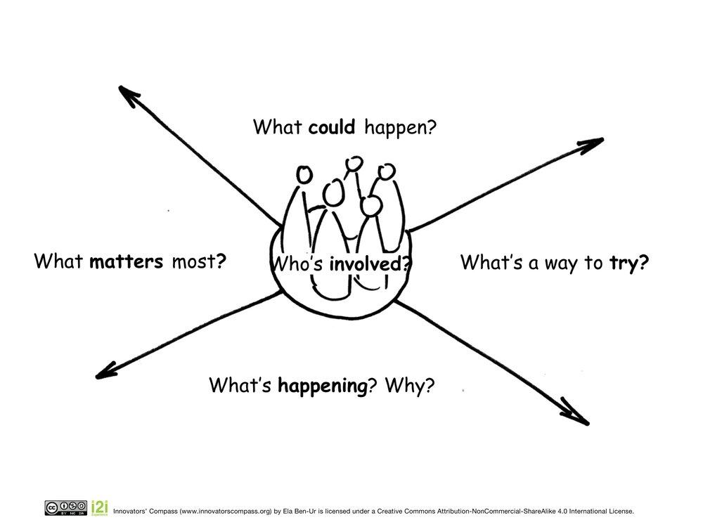Innovators' Compass explorer+questions.jpg