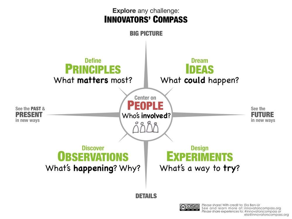 Innovators' Compass - Ela Ben-Ur.jpg