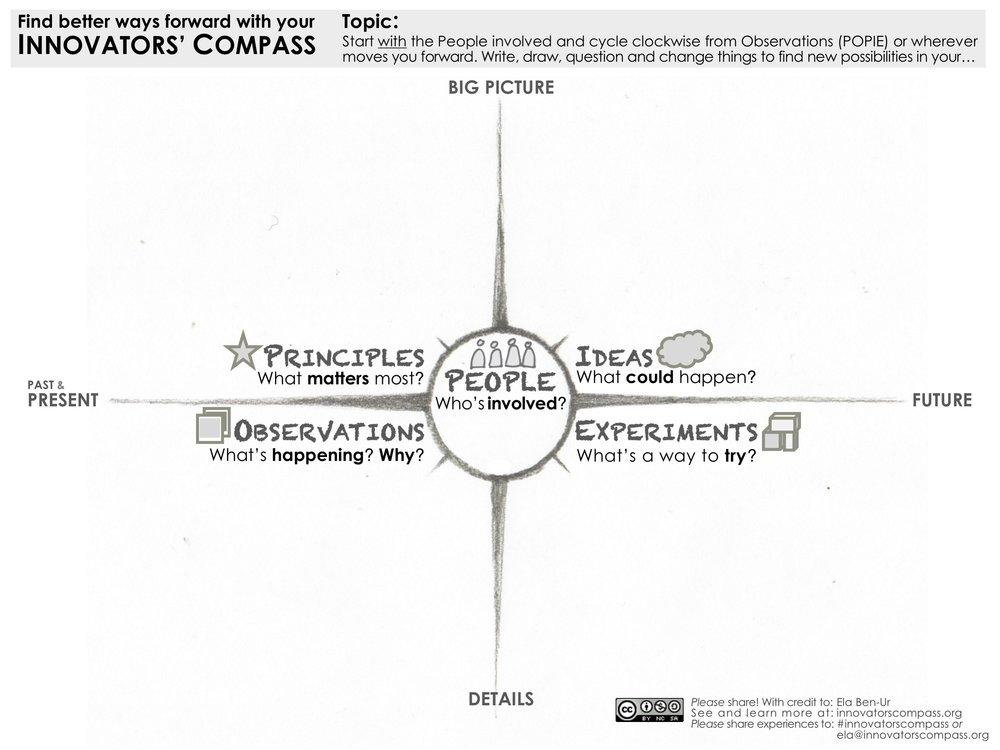 Innovators' Compass Workspace B&W with icons - Ela Ben-Ur.jpg