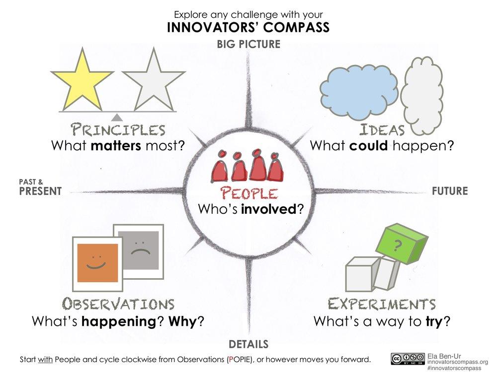 Innovators' Compass large icons - Ela Ben-Ur v02.jpg