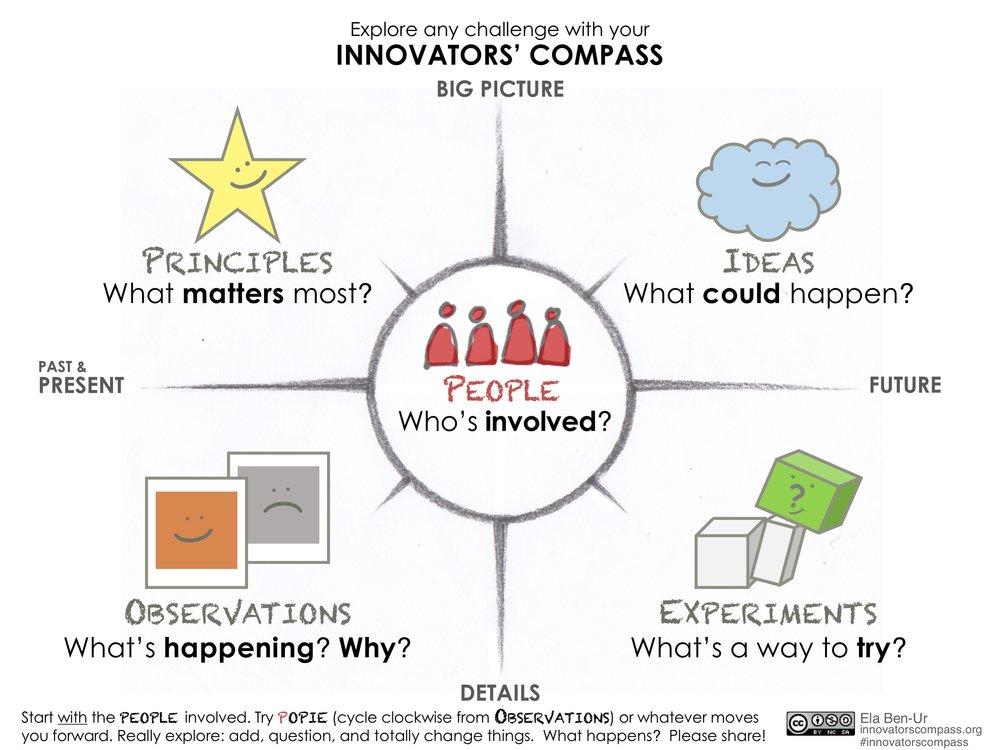 Innovators' Compass large icon faces - Ela Ben-Ur v02.jpg
