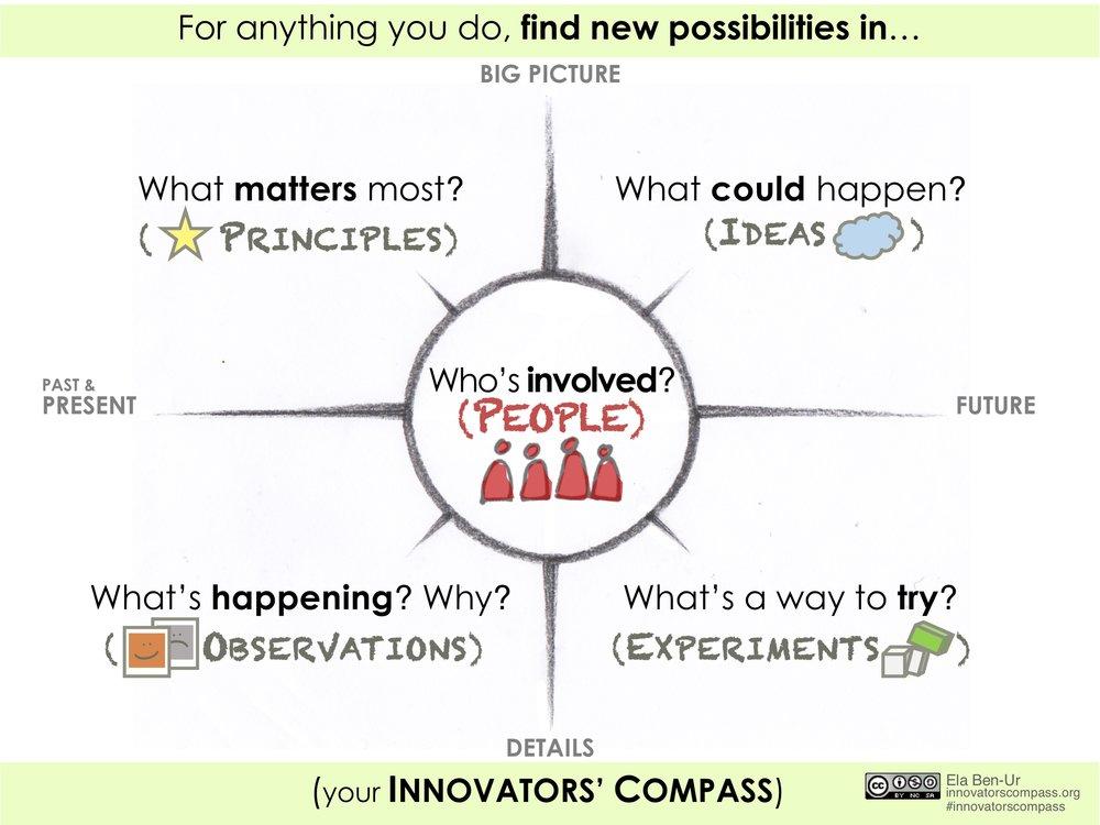 Innovators' Compass questions first - Ela Ben-Ur v02.jpg