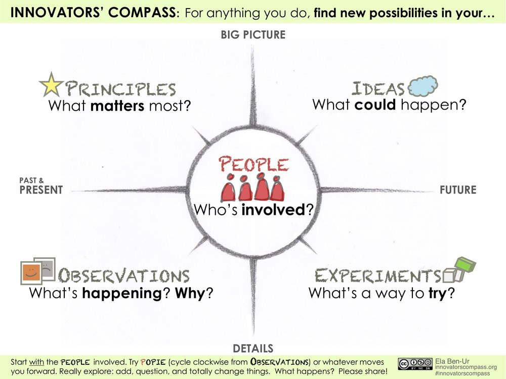 Innovators' Compass with icons - Ela Ben-Ur v02.jpg