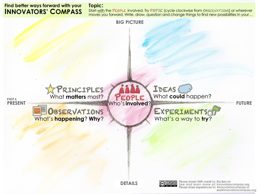 Innovators' Compass Workspace colored with icons - Ela Ben-Ur v02.jpg