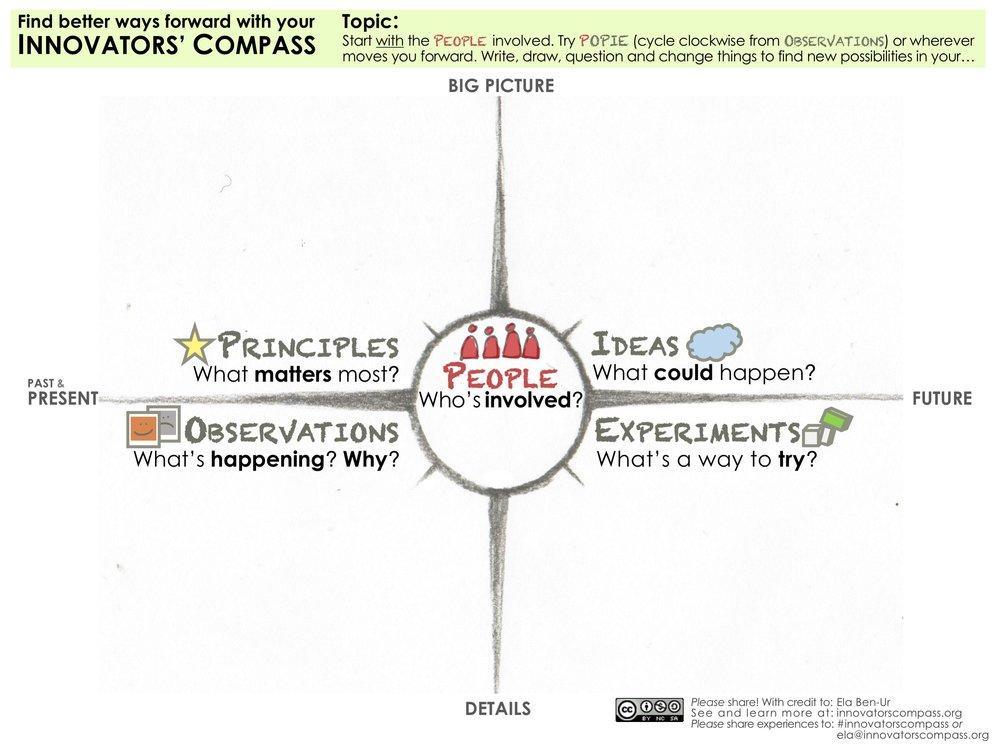 Innovators' Compass Workspace with icons - Ela Ben-Ur v02.jpg