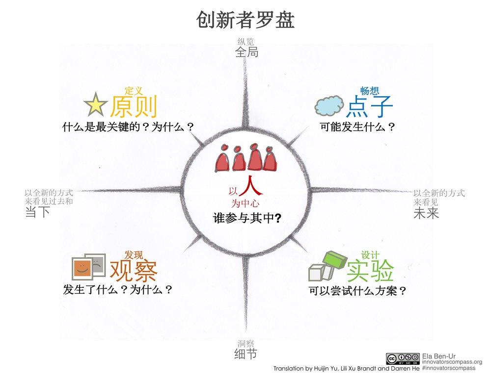 Innovators' Compass Chinese-2.jpg