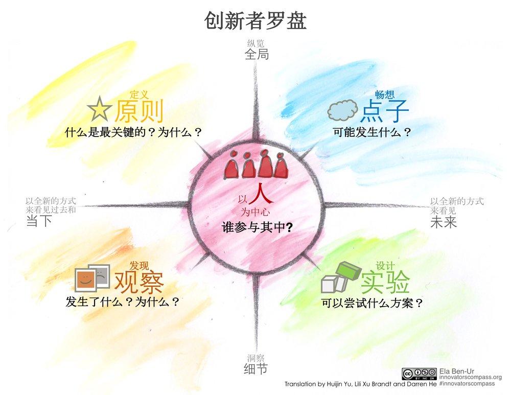 Innovators' Compass Chinese-3.jpg