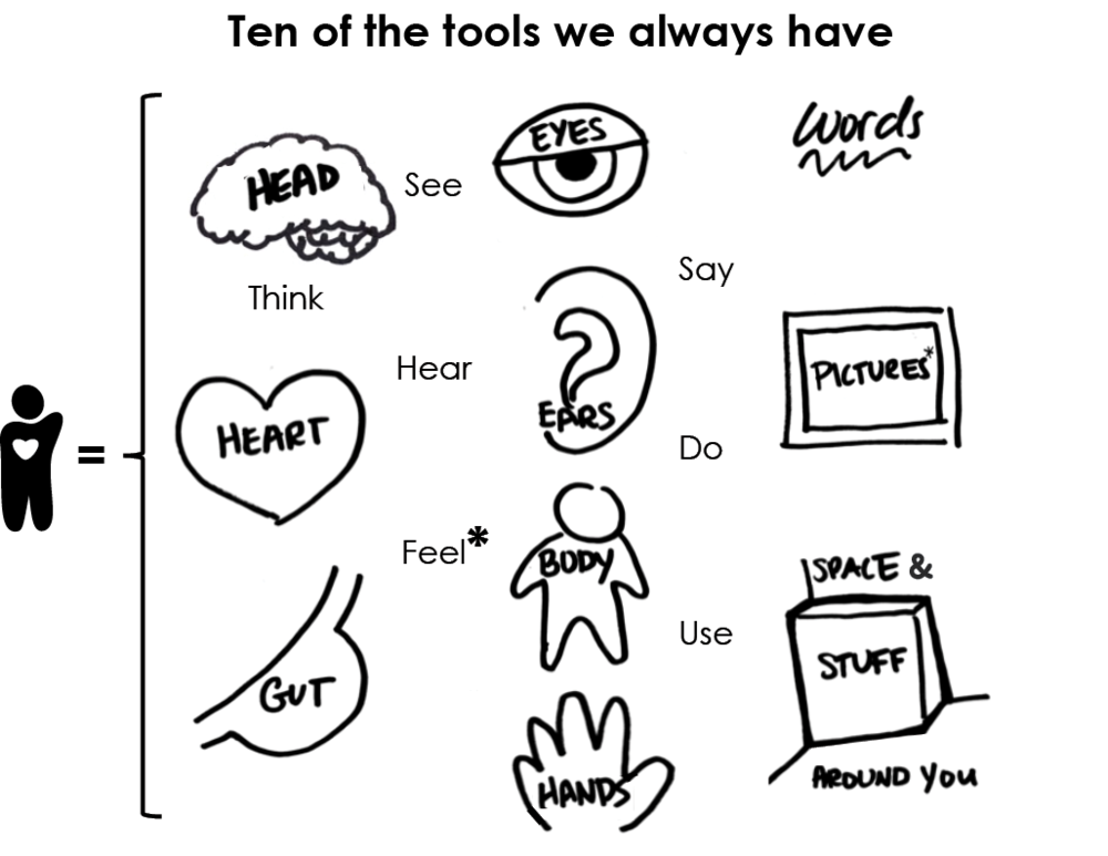 "Tip 1 : When in doubt, ""start with the heart""—consider feelings.  * A  list  of feelings can help.   Tip 2:  A simple ear drawing has a big question mark! Listen with questions in mind, not answers.  Tip 3:  ""A picture's worth 1000 words."" Try simple drawings like these, or a diagram."