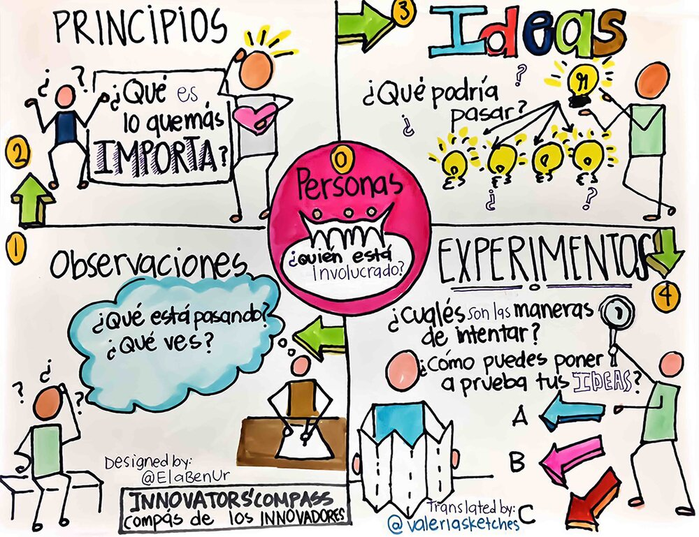 Spanish Sketchnoted Innovators' Compass by Valeria Rodriguez