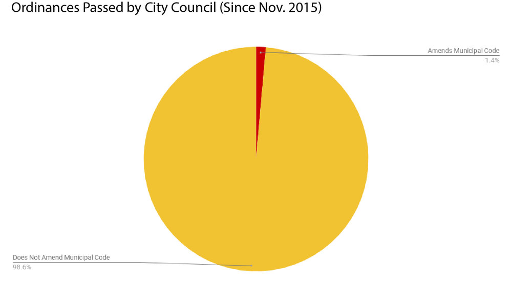 98.6 percent of ordinances (yellow) do not amend municipal code. Only 1.4 percent (red) do so. Click to expand.