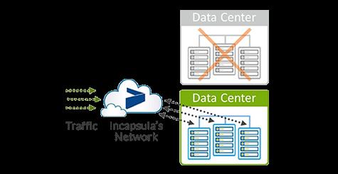 負載平衡 & Failover   可提供多個伺服器或多個資料中心的負載平衡功能。Incapsula 7x24 NOC隨時監控您的服務狀態,將流量導至運作正常的伺務器上。