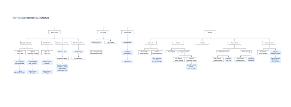 3 Web App Structure.png