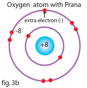 This oxygen molecule has one extra electron in the outer shell, giving it an electrical charge.