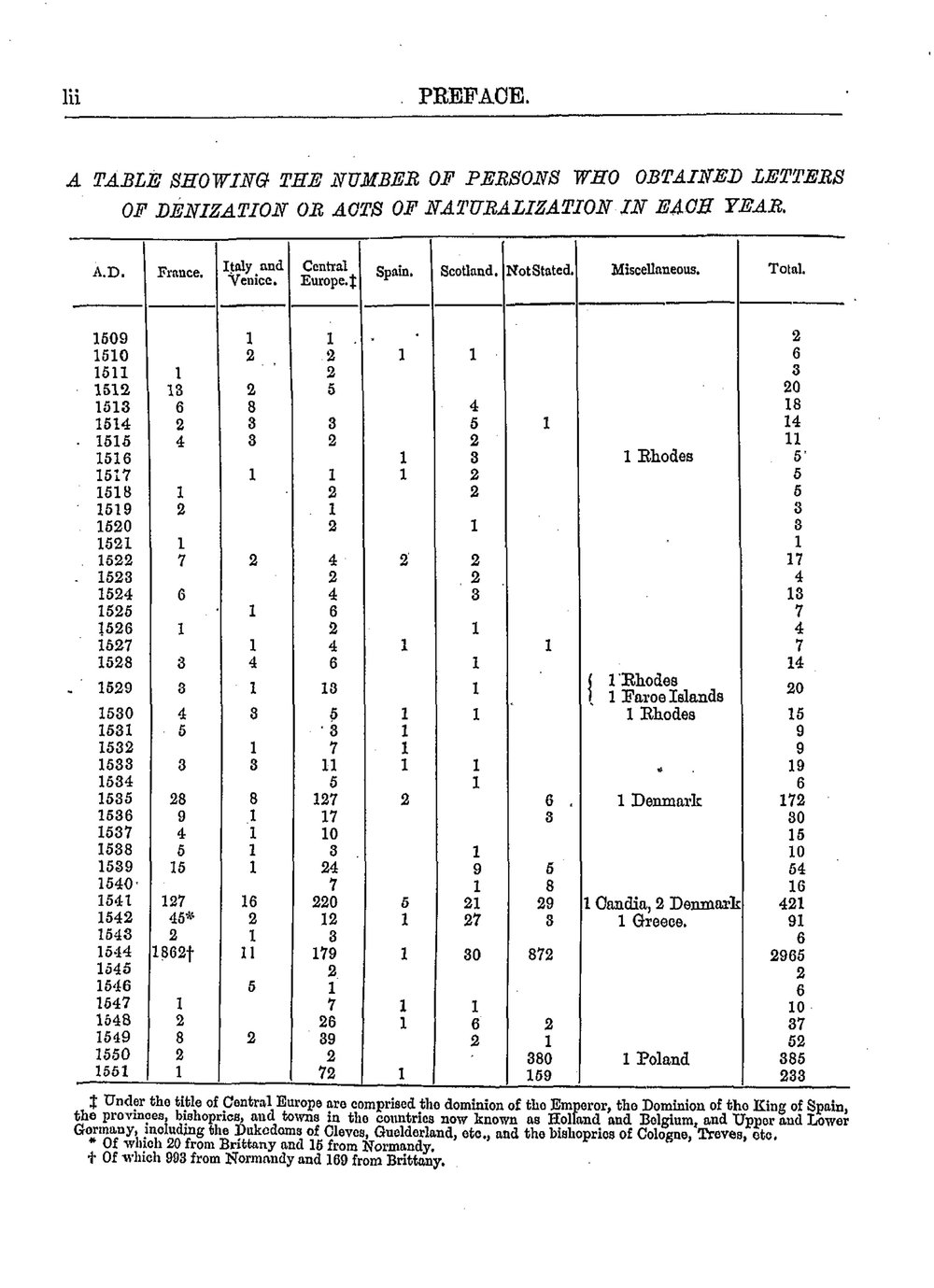 - As early as the reign of Edward III (1327-1377) a distinction was made between 'natural born' and 'alien' residents in England, with the latter paying higher subsidies. Through letters of denization and acts of naturalization foreign-born people could obtain the same or similar rights as those born in England. This document lists the names of people who received letters of denization and acts of naturalization between 1509 and 1603 and the reasons for being given them.These pages are from William Page, Letters of Denization and Acts of Naturalization for Aliens in England, 1509-1603, Huguenot Society Quarto Series, volume 8, page lii© The Huguenot Society of Great Britain and Ireland