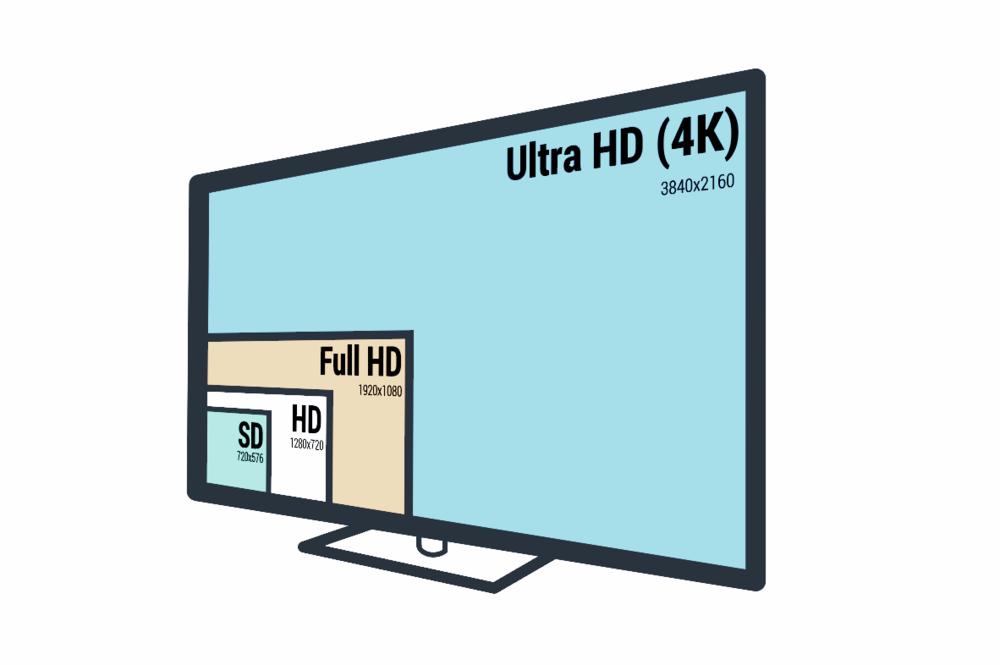 This graphic compares relative image sizes with increasing resolution. DVD resolution, or standard definition (SD), appears as the smallest image size, the lowest quality. High definition (HD) appears as a larger image size, with full HD appearing larger still. Finally, 4K is a spectacular 3840 pixels by 2160 pixels.