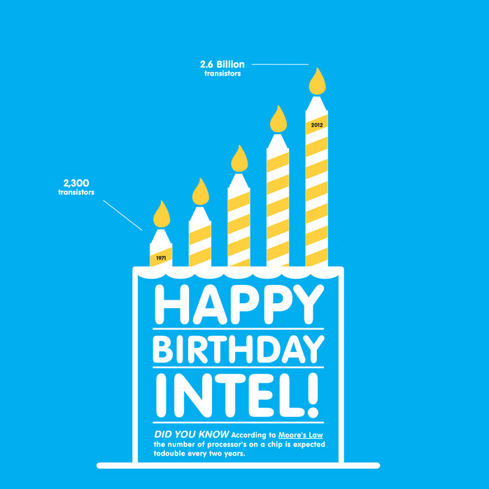 intel-birthday2.jpg