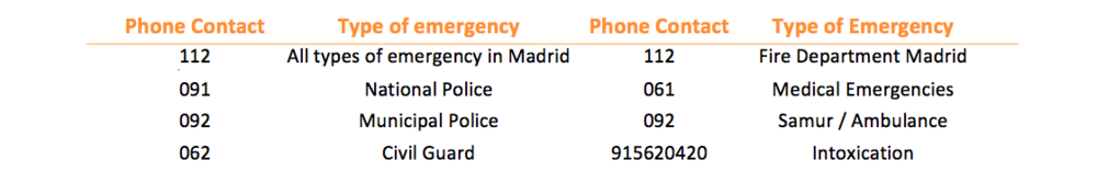 important emergency contacts in Madrid.png