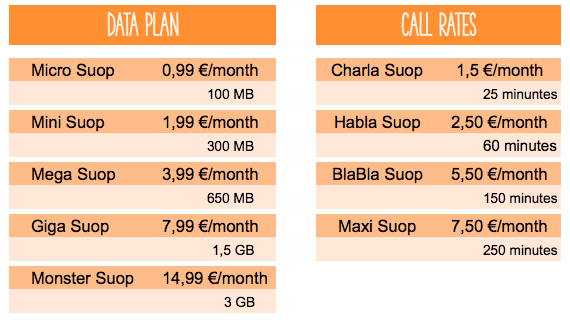 Mobile data plan in Madrid
