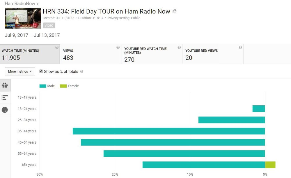 Demographics for the Field Day Tour, HRN 334